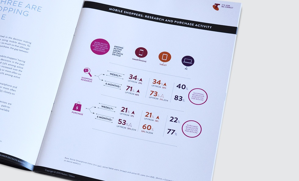 https://www.hykecreative.com.au/wp-content/uploads/2016/06/Mobile-Path-To-Purchase-Whitepaper-07.jpg